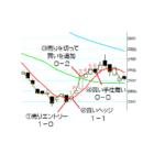 終値線が5日線を超え、20日線も越えて上昇した場合の対処法[1]