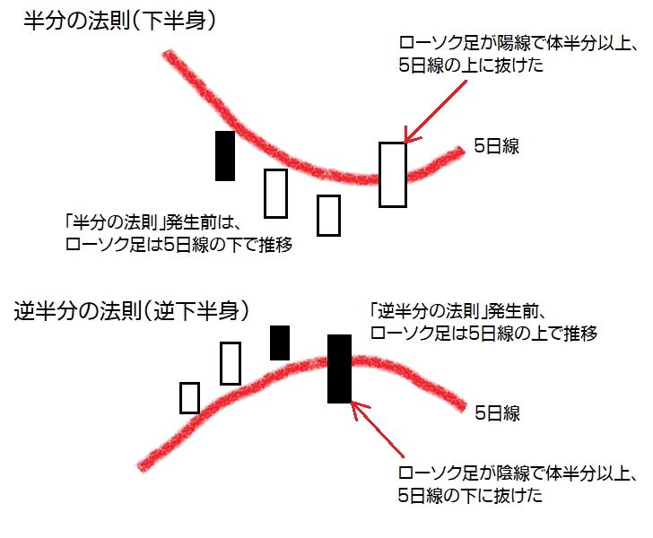 半分の法則(下半身)・逆半分の法則(逆下半身)発生銘柄[2019-08-23]【3592銘柄から抽出】
