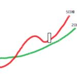 上昇狙いのショットガン投資法・ショートトレードのストーリー検証[1]